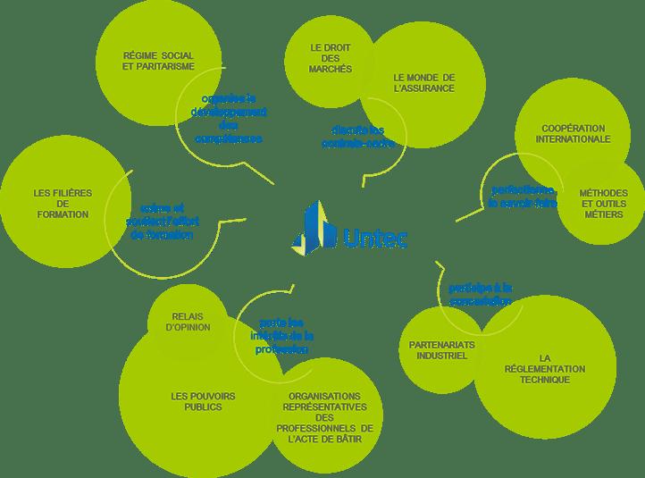 ecosysteme_Untec